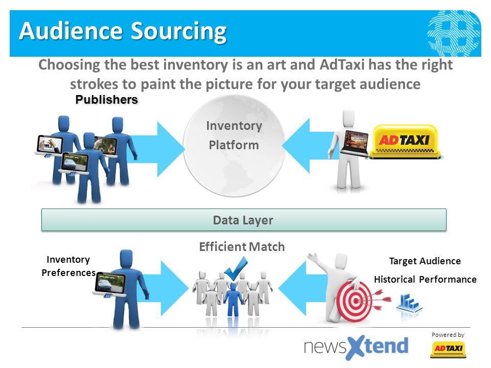 Powered by Audience Sourcing Choosing the best inventory is an art and AdTaxi has the right strokes to paint the picture for your target audience Efficient Match Data Layer Publishers Target Audience Historical Performance Inventory Preferences Inventory Platform