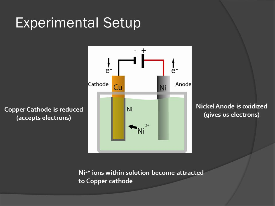 Experimental Setup Copper Cathode is reduced (accepts electrons) Nickel Anode is oxidized (gives us electrons) Ni 2+ ions within solution become attracted to Copper cathode