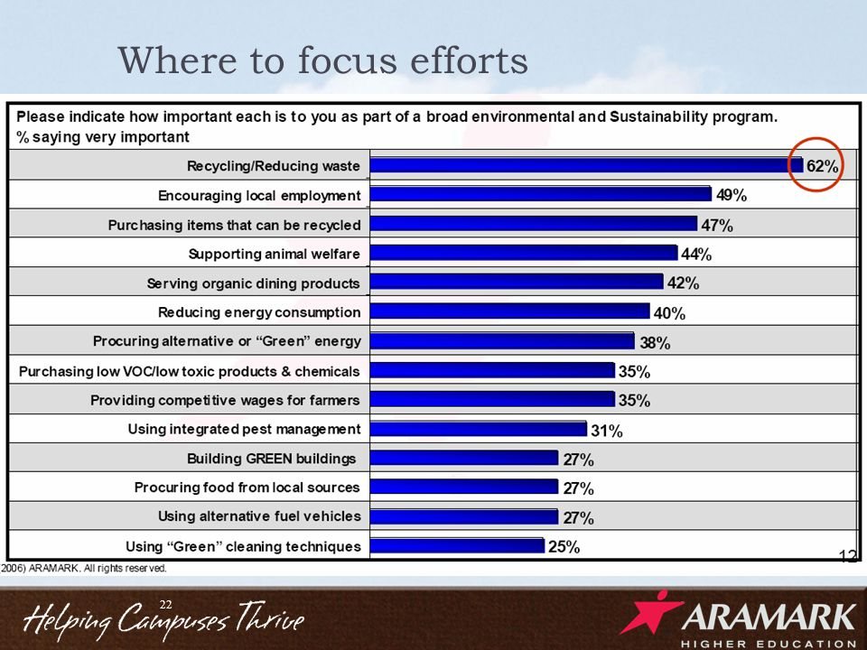 Where to focus efforts 22