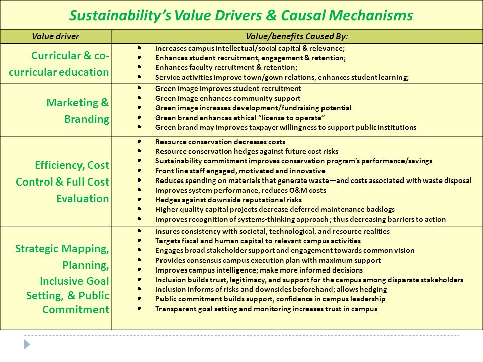 Sustainability's Value Drivers & Causal Mechanisms Value driverValue/benefits Caused By: Curricular & co- curricular education  Increases campus intellectual/social capital & relevance;  Enhances student recruitment, engagement & retention;  Enhances faculty recruitment & retention;  Service activities improve town/gown relations, enhances student learning; Marketing & Branding  Green image improves student recruitment  Green image enhances community support  Green image increases development/fundraising potential  Green brand enhances ethical license to operate  Green brand may improves taxpayer willingness to support public institutions Efficiency, Cost Control & Full Cost Evaluation  Resource conservation decreases costs  Resource conservation hedges against future cost risks  Sustainability commitment improves conservation program's performance/savings  Front line staff engaged, motivated and innovative  Reduces spending on materials that generate waste—and costs associated with waste disposal  Improves system performance, reduces O&M costs  Hedges against downside reputational risks  Higher quality capital projects decrease deferred maintenance backlogs  Improves recognition of systems-thinking approach ; thus decreasing barriers to action Strategic Mapping, Planning, Inclusive Goal Setting, & Public Commitment  Insures consistency with societal, technological, and resource realities  Targets fiscal and human capital to relevant campus activities  Engages broad stakeholder support and engagement towards common vision  Provides consensus campus execution plan with maximum support  Improves campus intelligence; make more informed decisions  Inclusion builds trust, legitimacy, and support for the campus among disparate stakeholders  Inclusion informs of risks and downsides beforehand; allows hedging  Public commitment builds support, confidence in campus leadership  Transparent goal setting and monitoring increases trust in campus