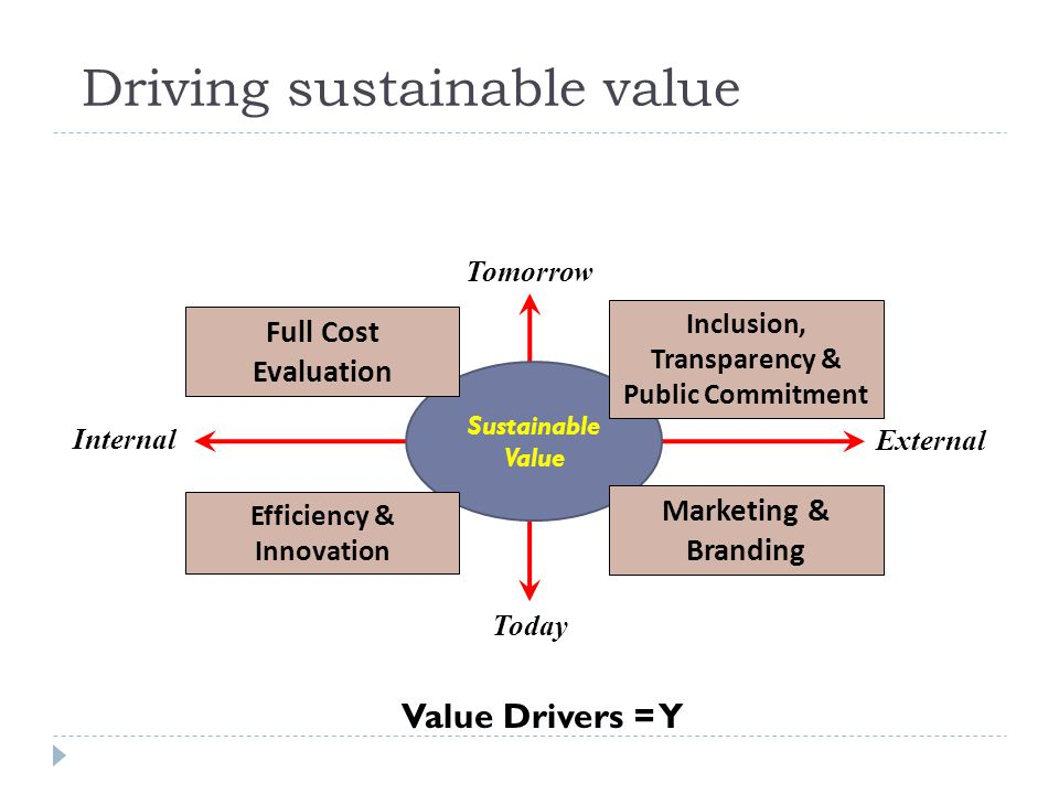 Driving sustainable value Tomorrow Today External Internal Sustainable Value Efficiency & Innovation Full Cost Evaluation Inclusion, Transparency & Public Commitment Marketing & Branding Value Drivers = Y