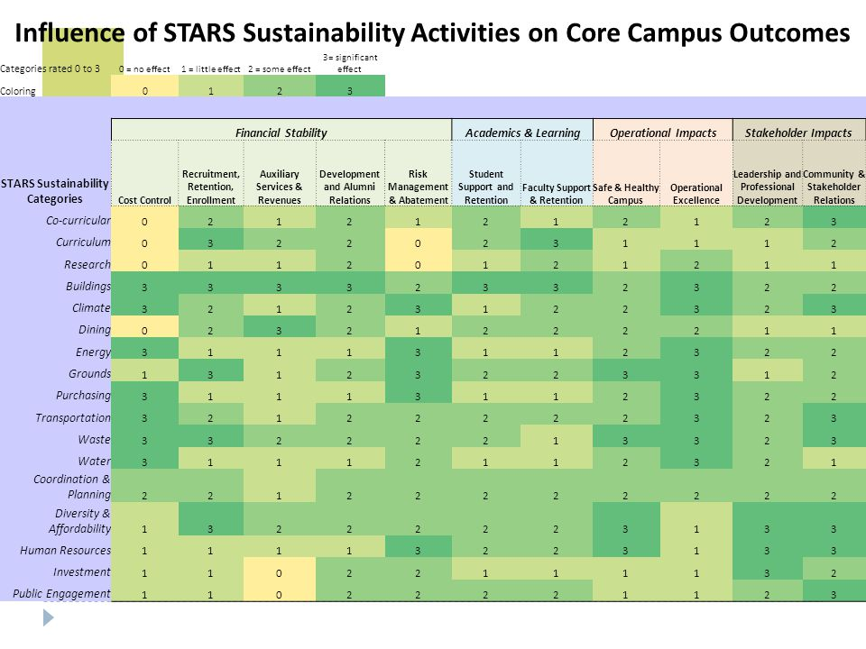 Influence of STARS Sustainability Activities on Core Campus Outcomes Categories rated 0 to 3 0 = no effect1 = little effect2 = some effect 3= significant effect Coloring0123 Financial StabilityAcademics & LearningOperational ImpactsStakeholder Impacts STARS Sustainability Categories Cost Control Recruitment, Retention, Enrollment Auxiliary Services & Revenues Development and Alumni Relations Risk Management & Abatement Student Support and Retention Faculty Support & Retention Safe & Healthy Campus Operational Excellence Leadership and Professional Development Community & Stakeholder Relations Co-curricular 02121212123 Curriculum 03220231112 Research 01120121211 Buildings 33332332322 Climate 32123122323 Dining 02321222211 Energy 31113112322 Grounds 13123223312 Purchasing 31113112322 Transportation 32122222323 Waste 33222213323 Water 31112112321 Coordination & Planning 22122222222 Diversity & Affordability 13222223133 Human Resources 11113223133 Investment 11022111132 Public Engagement 11022221123
