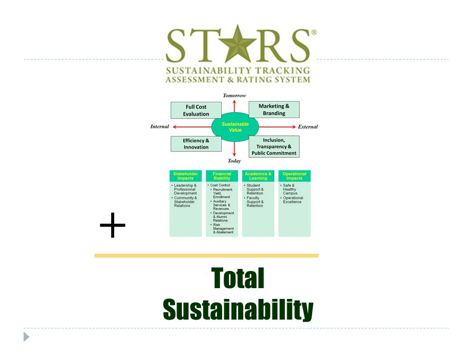 + Total Sustainability