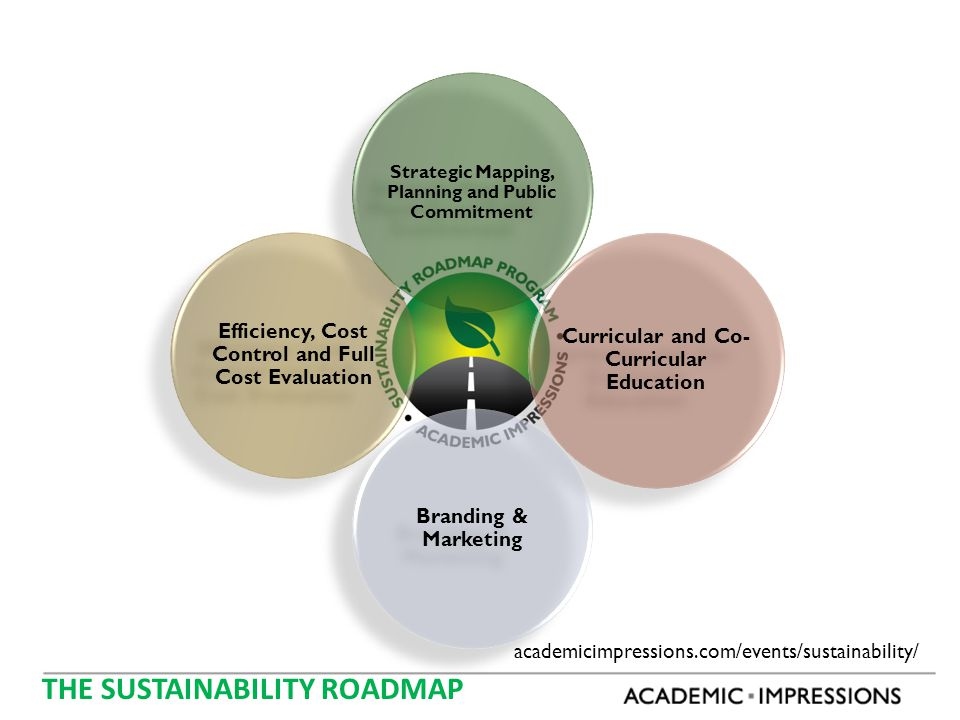 Efficiency, Cost Control and Full Cost Evaluation Curricular and Co- Curricular Education Branding & Marketing Strategic Mapping, Planning and Public Commitment THE SUSTAINABILITY ROADMAP academicimpressions.com/events/sustainability/