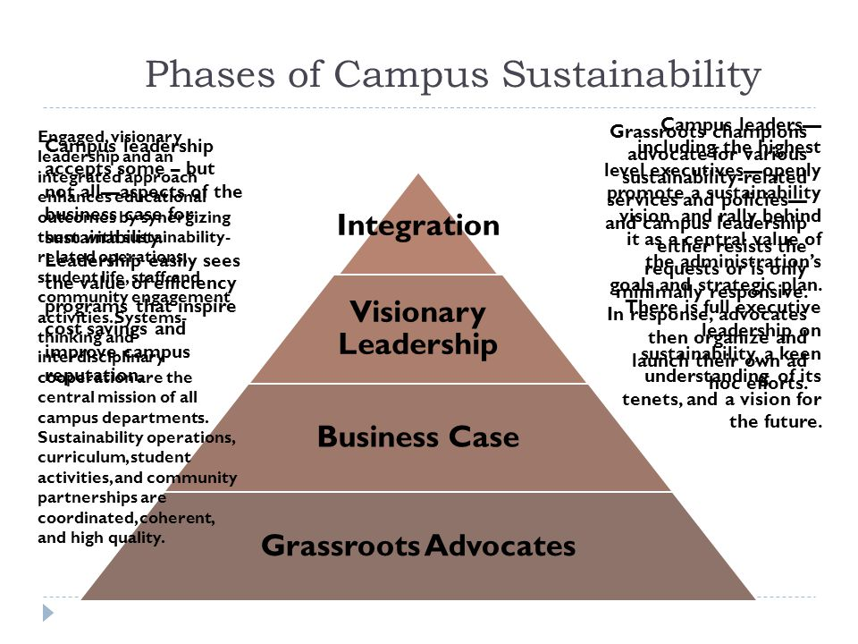 Phases of Campus Sustainability Integration Visionary Leadership Business Case Grassroots Advocates Grassroots champions advocate for various sustainability-related services and policies— and campus leadership either resists the requests or is only minimally responsive.