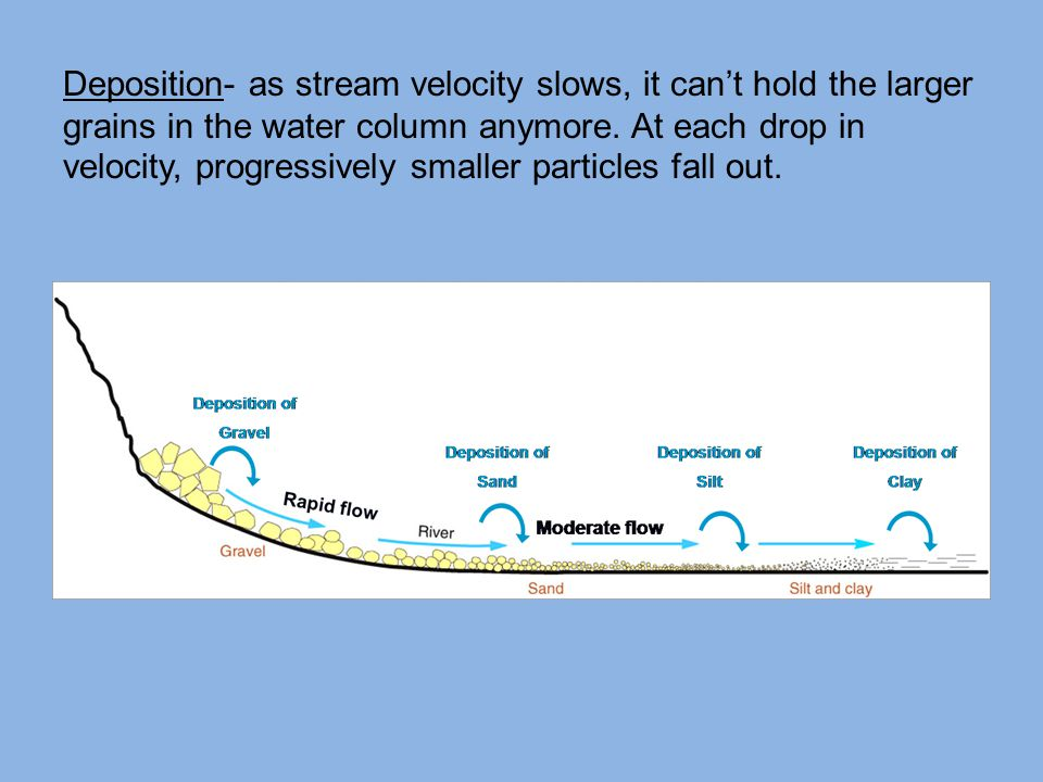 Deposition- as stream velocity slows, it can't hold the larger grains in the water column anymore. At each drop in velocity, progressively smaller par