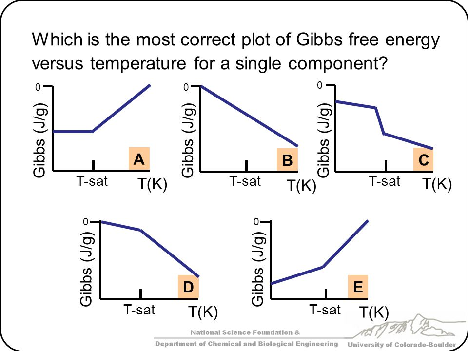 Which is the most correct plot of Gibbs free energy versus temperature for a single component? T(K) A Gibbs (J/g) T-sat 0 B Gibbs (J/g) T-sat 0 C Gibb