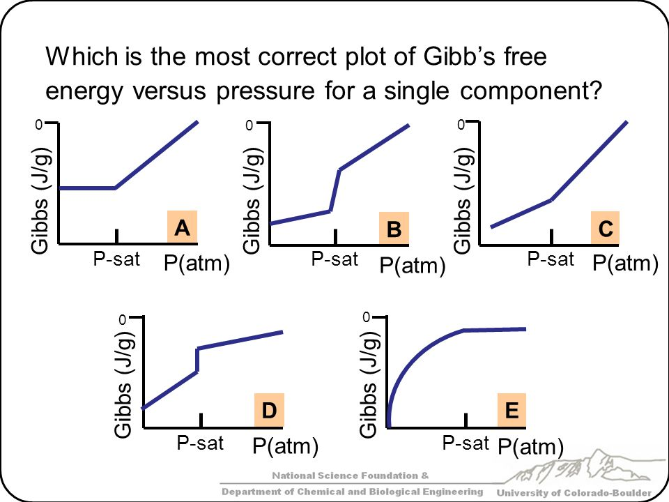 Which is the most correct plot of Gibb's free energy versus pressure for a single component? P(atm) A Gibbs (J/g) P-sat 0 B Gibbs (J/g) P-sat 0 C Gibb