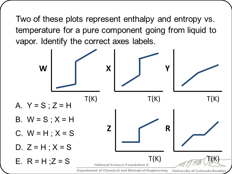 Two of these plots represent enthalpy and entropy vs. temperature for a pure component going from liquid to vapor. Identify the correct axes labels. A