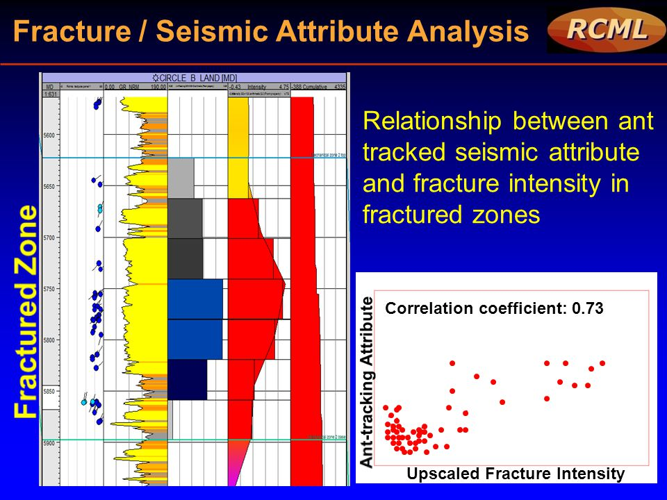 Fracture / Seismic Attribute Analysis Relationship between ant tracked seismic attribute and fracture intensity in fractured zones Upscaled Fracture I