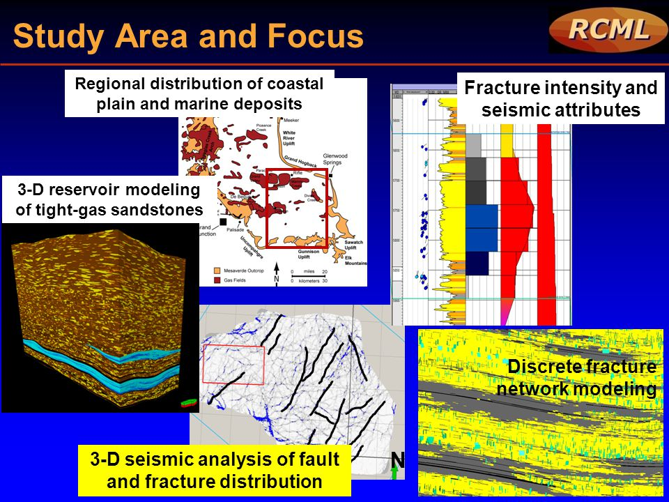 N Discrete fracture network modeling Fracture intensity and seismic attributes 3-D seismic analysis of fault and fracture distribution 3-D reservoir m