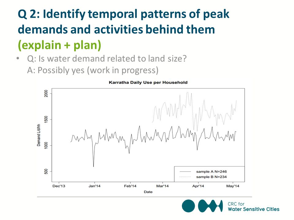 Q: Is water demand related to land size? A: Possibly yes (work in progress) Q 2: Identify temporal patterns of peak demands and activities behind them