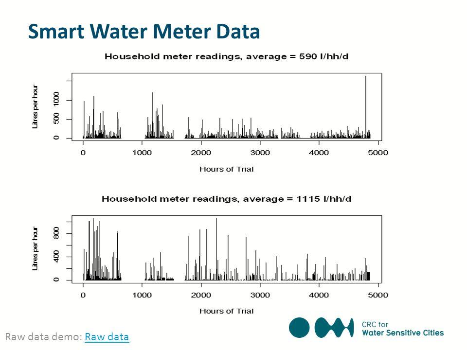 Smart Water Meter Data Raw data demo: Raw dataRaw data