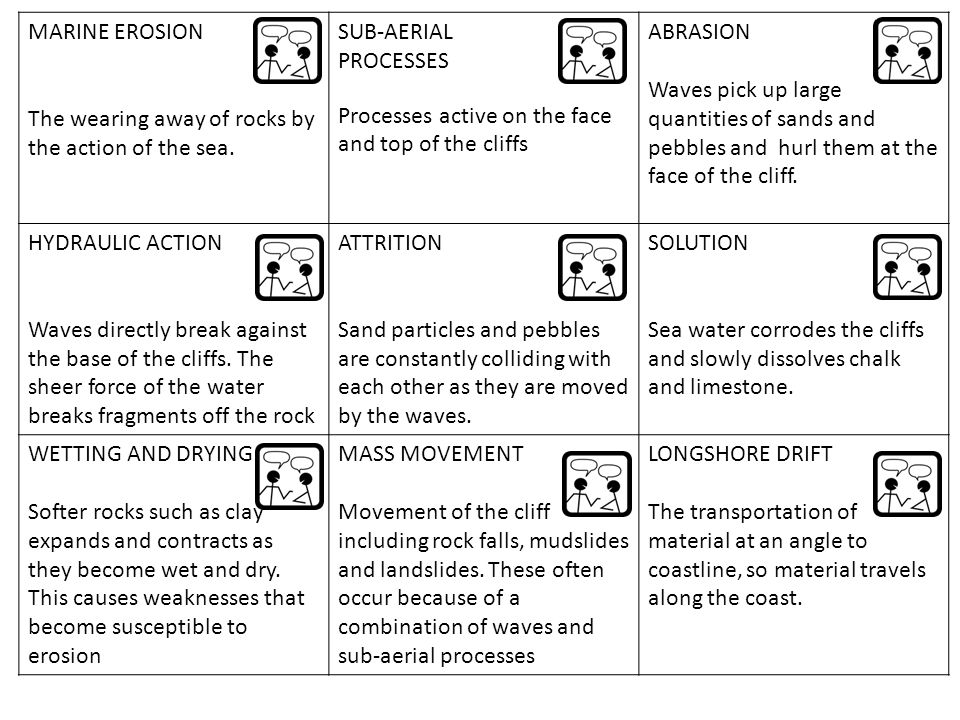 MARINE EROSION The wearing away of rocks by the action of the sea. SUB-AERIAL PROCESSES Processes active on the face and top of the cliffs ABRASION Wa