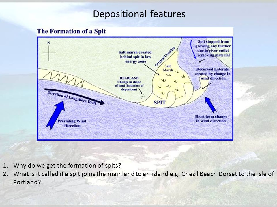 Depositional features 1.Why do we get the formation of spits.