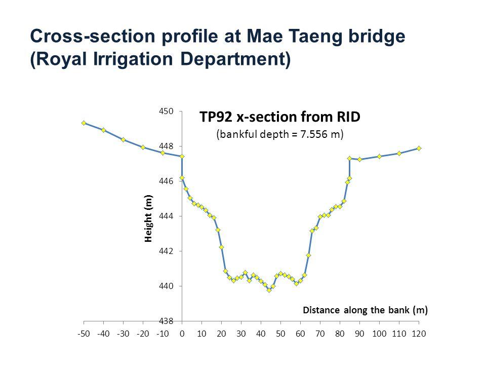 Cross-section profile at Mae Taeng bridge (Royal Irrigation Department)