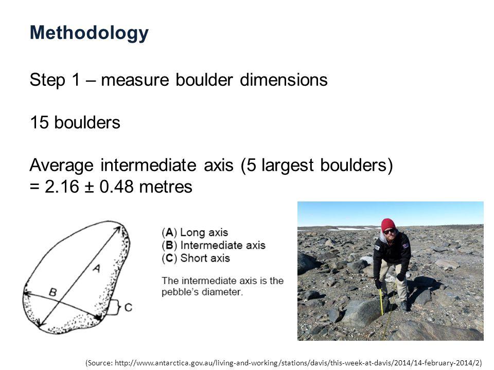 Methodology Step 1 – measure boulder dimensions 15 boulders Average intermediate axis (5 largest boulders) = 2.16 ± 0.48 metres (Source: http://www.antarctica.gov.au/living-and-working/stations/davis/this-week-at-davis/2014/14-february-2014/2)