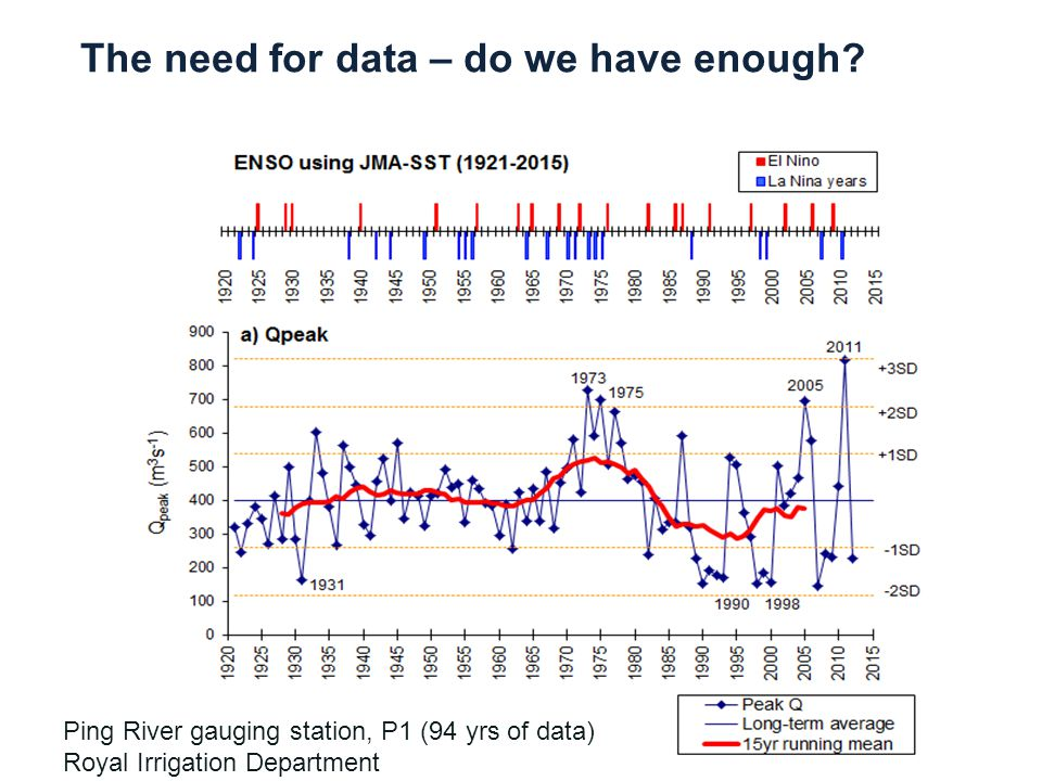 Ping River gauging station, P1 (94 yrs of data) Royal Irrigation Department The need for data – do we have enough?