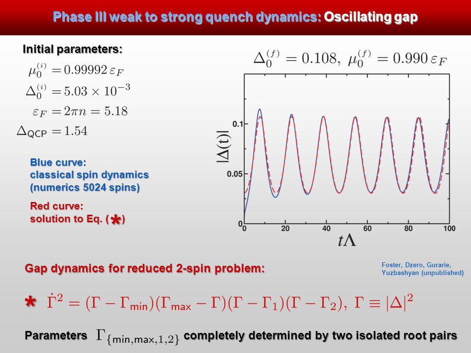 Gap dynamics for reduced 2-spin problem: Parameters completely determined by two isolated root pairs Initial parameters: Phase III weak to strong quench dynamics: Oscillating gap * Blue curve: classical spin dynamics (numerics 5024 spins) Red curve: solution to Eq.