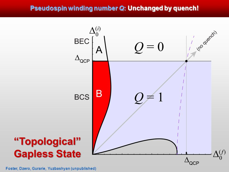 Pseudospin winding number Q: Unchanged by quench.