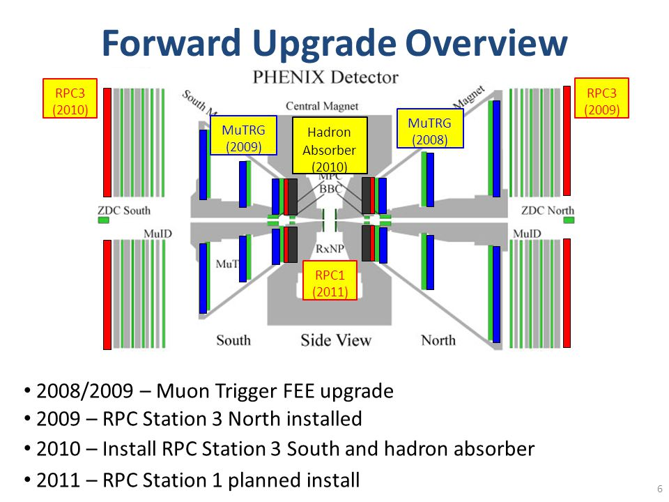 Forward Upgrade Overview 6 RPC3 (2010) RPC1 (2011) Hadron Absorber (2010) MuTRG (2008) MuTRG (2009) 2008/2009 – Muon Trigger FEE upgrade RPC3 (2009) 2009 – RPC Station 3 North installed 2010 – Install RPC Station 3 South and hadron absorber 2011 – RPC Station 1 planned install