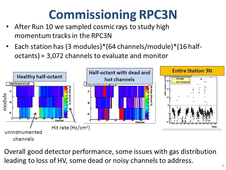 Commissioning RPC3N After Run 10 we sampled cosmic rays to study high momentum tracks in the RPC3N Each station has (3 modules)*(64 channels/module)*(16 half- octants) = 3,072 channels to evaluate and monitor 8 Healthy half-octant module Hit rate (Hz/cm 2 ) uninstrumented channels Half-octant with dead and hot channels Entire Station 3N Overall good detector performance, some issues with gas distribution leading to loss of HV, some dead or noisy channels to address.