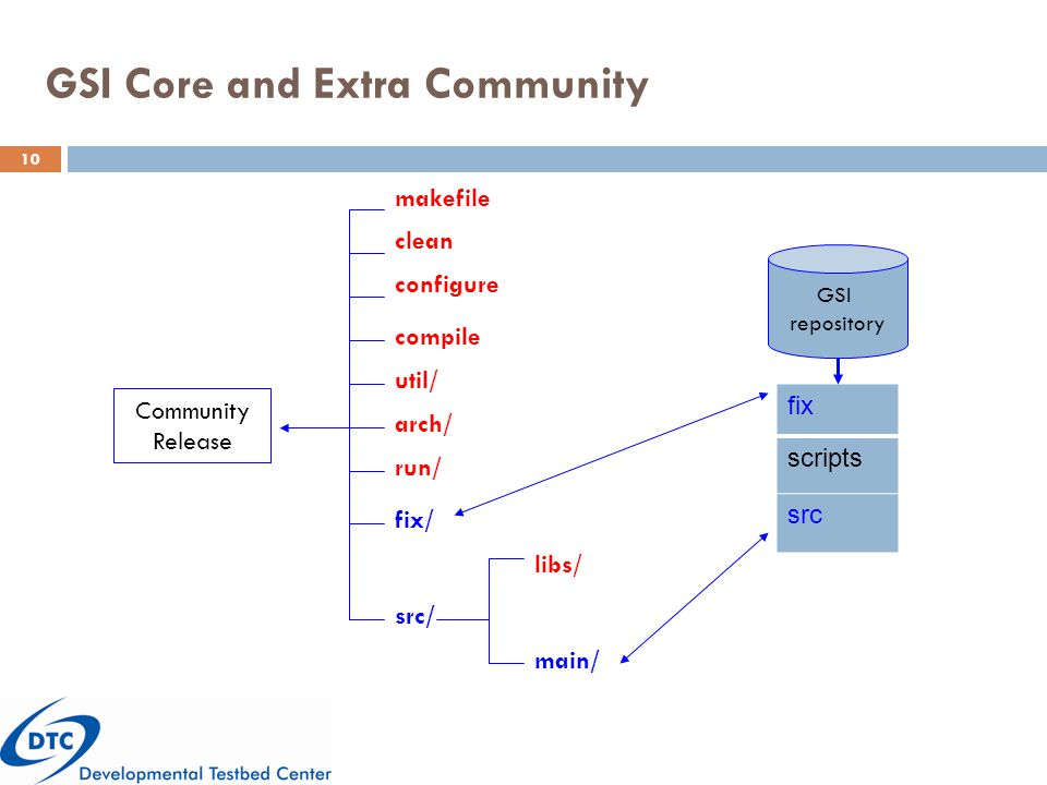 GSI Core and Extra Community fix scripts src GSI repository Community Release fix/ libs/ run/ src/ main/ configure compile util/ arch/ clean makefile 10