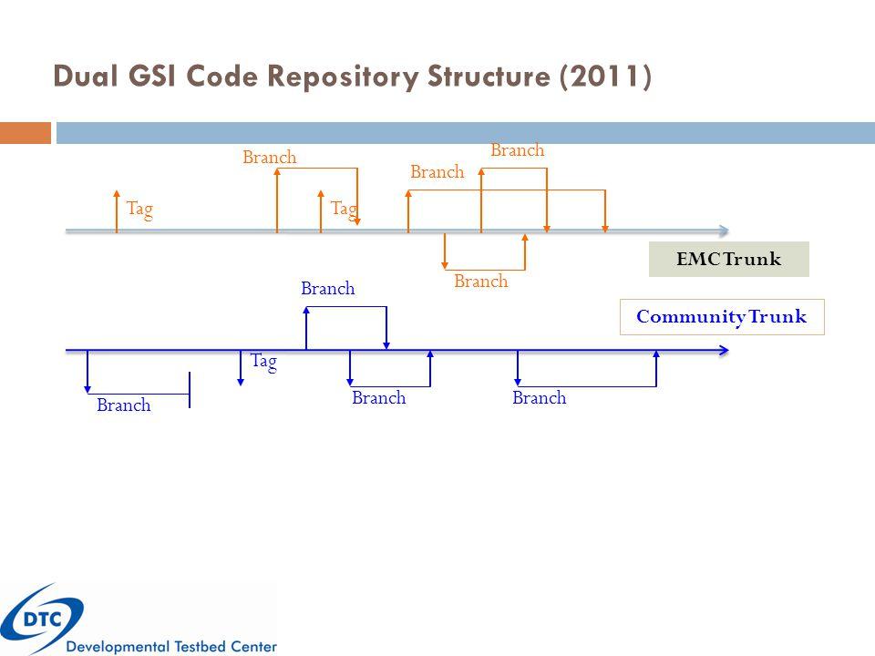 Dual GSI Code Repository Structure (2011) EMC Trunk Community Trunk Branch Tag Branch Tag Branch 7