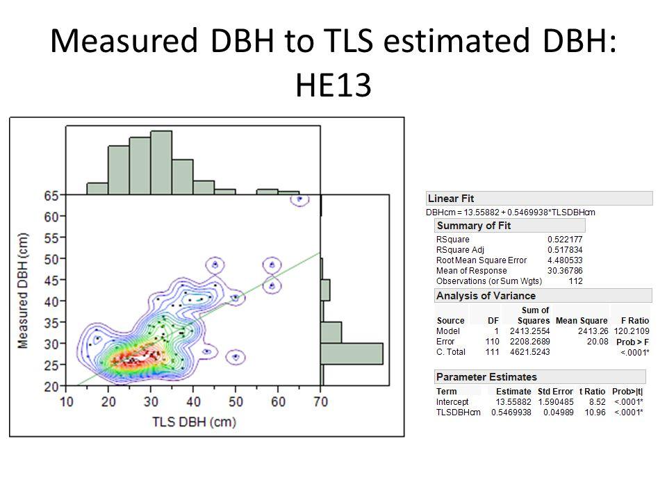 Measured DBH to TLS estimated DBH: HE13
