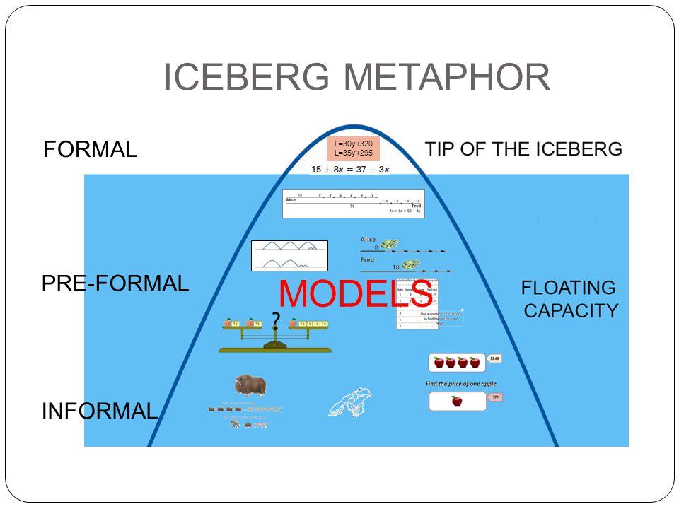 ICEBERG METAPHOR INFORMAL PRE-FORMAL FORMAL MODELS L=30y+320 L=35y+295