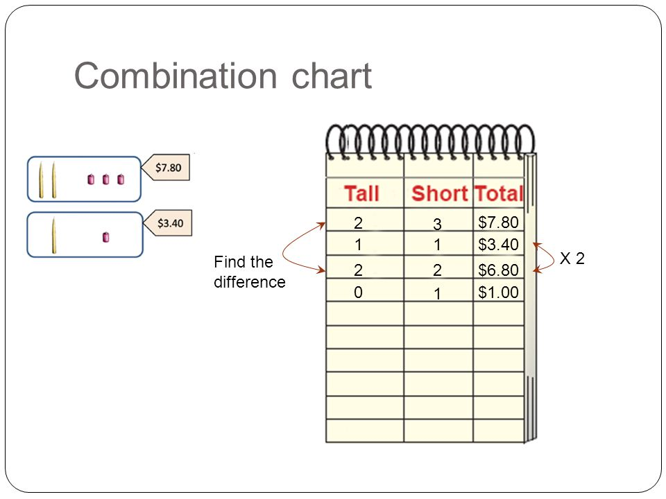 Combination chart 2 3 1 1 $7.80 $3.40 22$6.80 $1.00 1 0 X 2 Find the difference