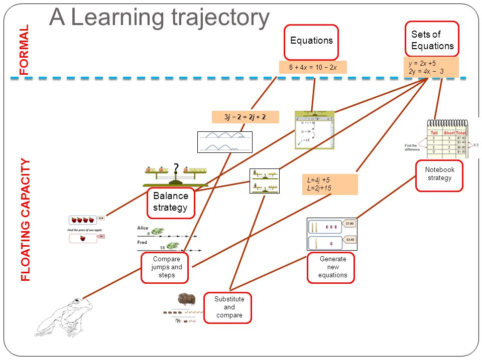 A Learning trajectory FORMAL FLOATING CAPACITY L=4j +5 L=2j+15 Balance strategy Equations Compare jumps and steps 3j − 2 = 2j + 2 8 + 4x = 10 − 2x Sets of Equations y = 2x +5 2y = 4x − 3 Generate new equations Notebook strategy Substitute and compare