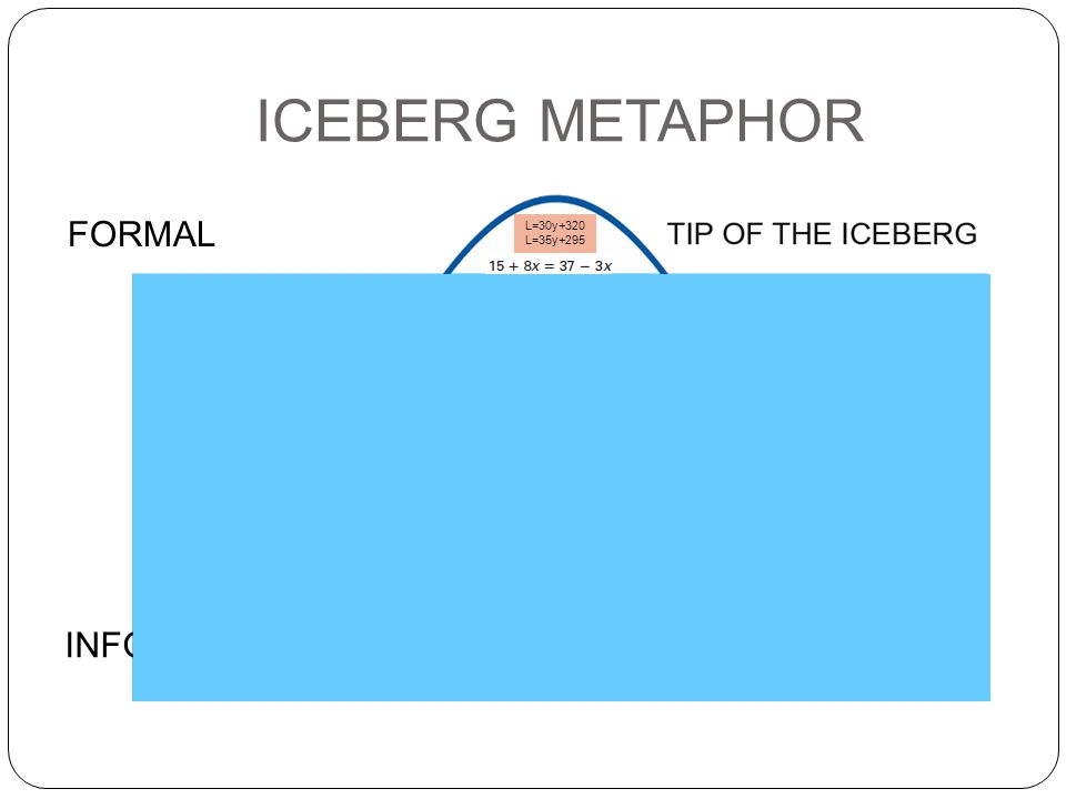 ICEBERG METAPHOR INFORMAL FORMAL L=30y+320 L=35y+295