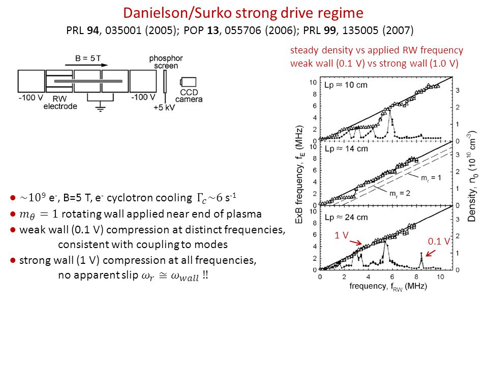 Danielson/Surko strong drive regime PRL 94, 035001 (2005); POP 13, 055706 (2006); PRL 99, 135005 (2007) steady density vs applied RW frequency weak wall (0.1 V) vs strong wall (1.0 V) ● weak wall (0.1 V) compression at distinct frequencies, consistent with coupling to modes 1 V 0.1 V