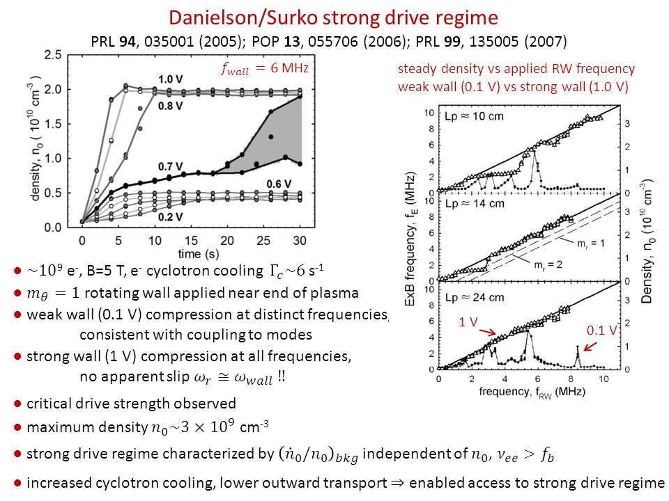 Danielson/Surko strong drive regime PRL 94, 035001 (2005); POP 13, 055706 (2006); PRL 99, 135005 (2007) ● weak wall (0.1 V) compression at distinct frequencies, consistent with coupling to modes steady density vs applied RW frequency weak wall (0.1 V) vs strong wall (1.0 V) 1 V 0.1 V ● critical drive strength observed