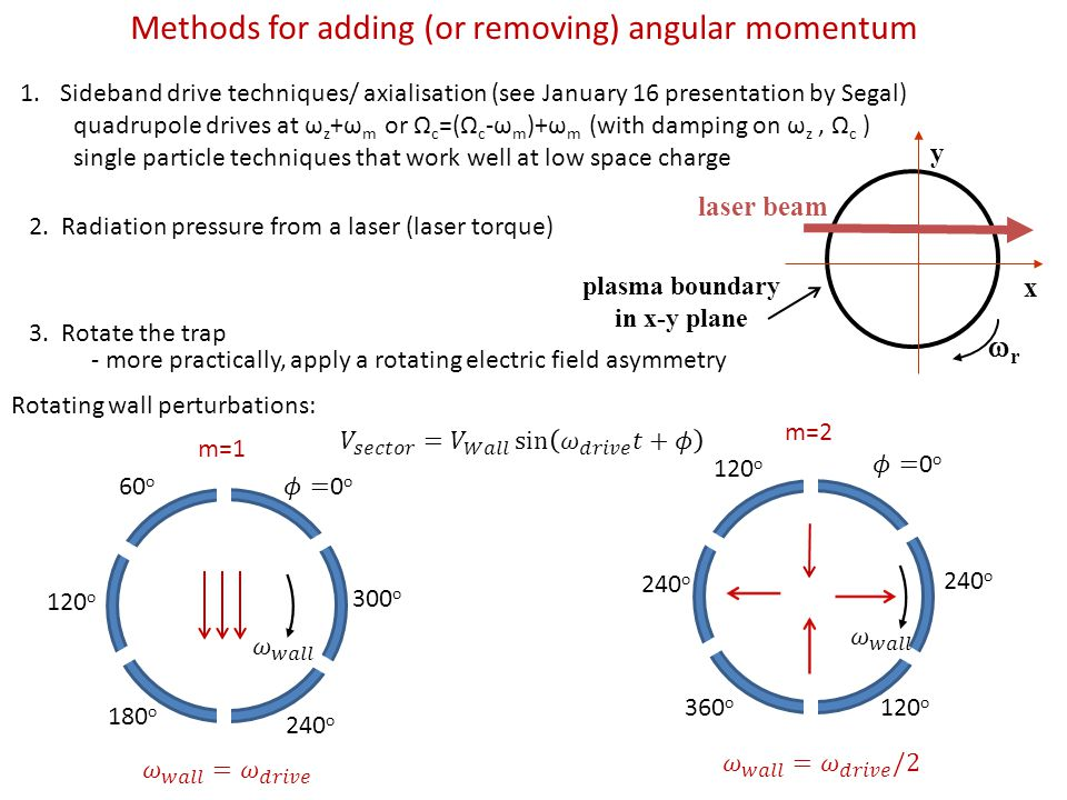 Methods for adding (or removing) angular momentum 1.Sideband drive techniques/ axialisation (see January 16 presentation by Segal) quadrupole drives at ω z +ω m or Ω c =(Ω c -ω m )+ω m (with damping on ω z, Ω c ) single particle techniques that work well at low space charge 3.