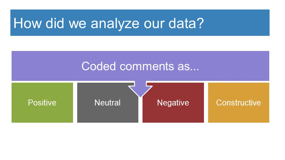 How did we analyze our data? PositiveNegativeNeutralConstructive Coded comments as...