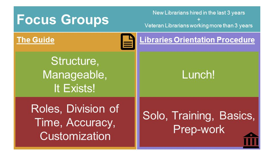 Focus Groups Libraries Orientation Procedure New Librarians hired in the last 3 years + Veteran Librarians working more than 3 years The Guide Roles,