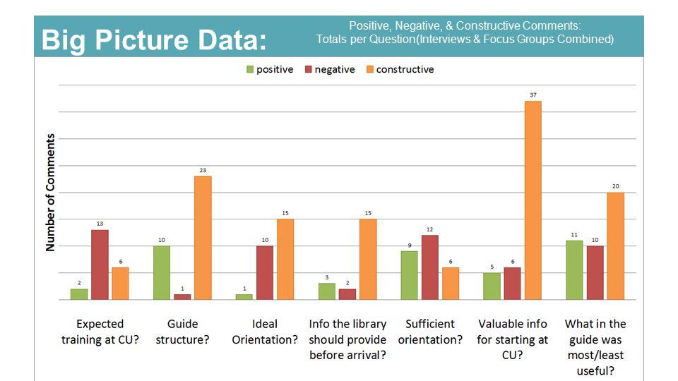 Big Picture Data: Positive, Negative, & Constructive Comments: Totals per Question(Interviews & Focus Groups Combined)