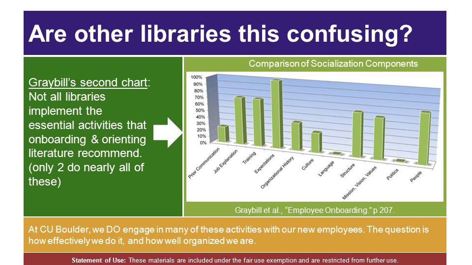 """Are other libraries this confusing? Comparison of Socialization Components Graybill et al., """"Employee Onboarding."""" p 207. At CU Boulder, we DO engage"""