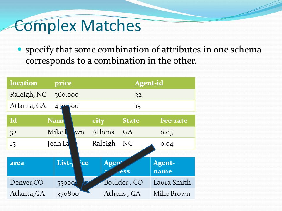 Complex Matches specify that some combination of attributes in one schema corresponds to a combination in the other.