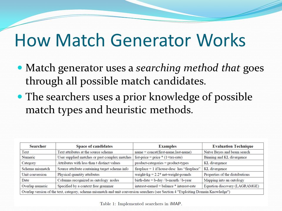 How Match Generator Works Match generator uses a searching method that goes through all possible match candidates.