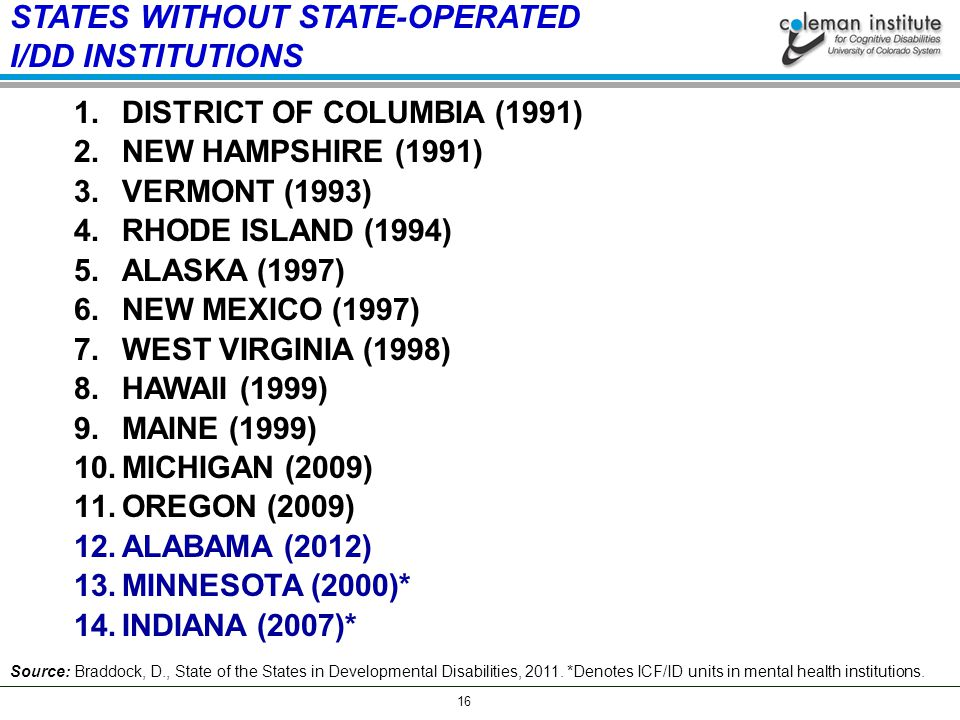 16 STATES WITHOUT STATE-OPERATED I/DD INSTITUTIONS 1.DISTRICT OF COLUMBIA (1991) 2.NEW HAMPSHIRE (1991) 3.VERMONT (1993) 4.RHODE ISLAND (1994) 5.ALASKA (1997) 6.NEW MEXICO (1997) 7.WEST VIRGINIA (1998) 8.HAWAII (1999) 9.MAINE (1999) 10.MICHIGAN (2009) 11.OREGON (2009) 12.ALABAMA (2012) 13.MINNESOTA (2000)* 14.INDIANA (2007)* Source: Braddock, D., State of the States in Developmental Disabilities, 2011.