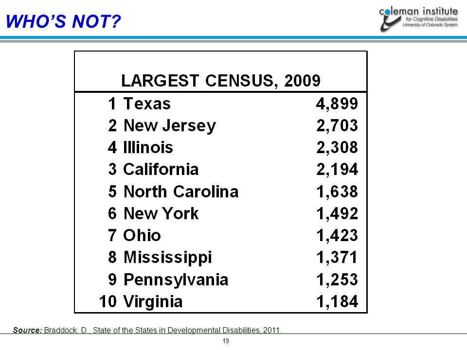 19 WHO'S NOT? Source: Braddock, D., State of the States in Developmental Disabilities, 2011.