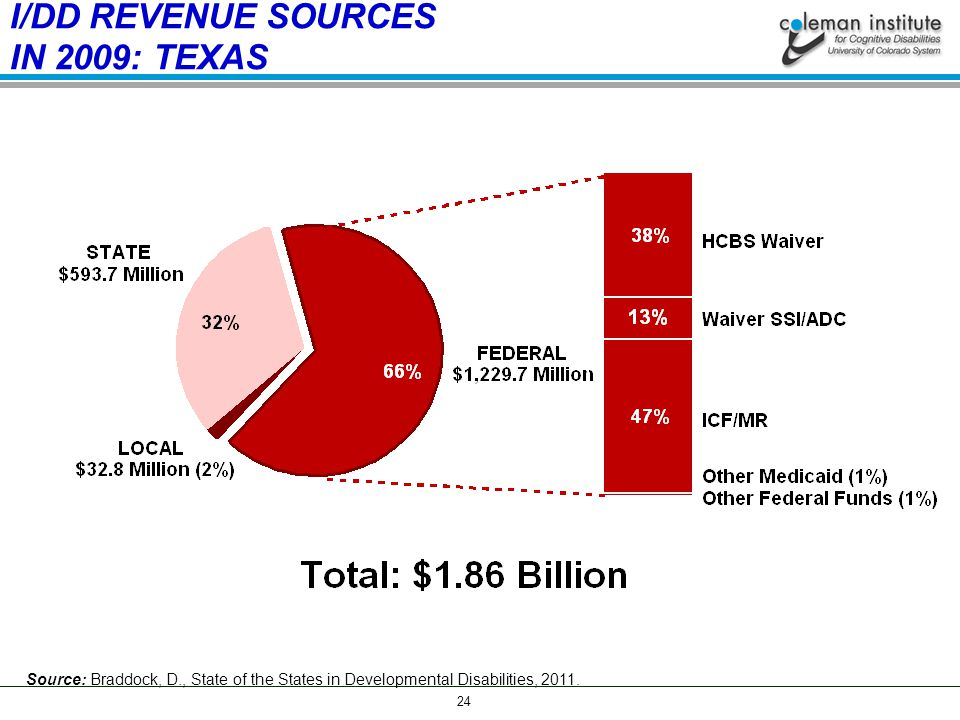 24 I/DD REVENUE SOURCES IN 2009: TEXAS Source: Braddock, D., State of the States in Developmental Disabilities, 2011.