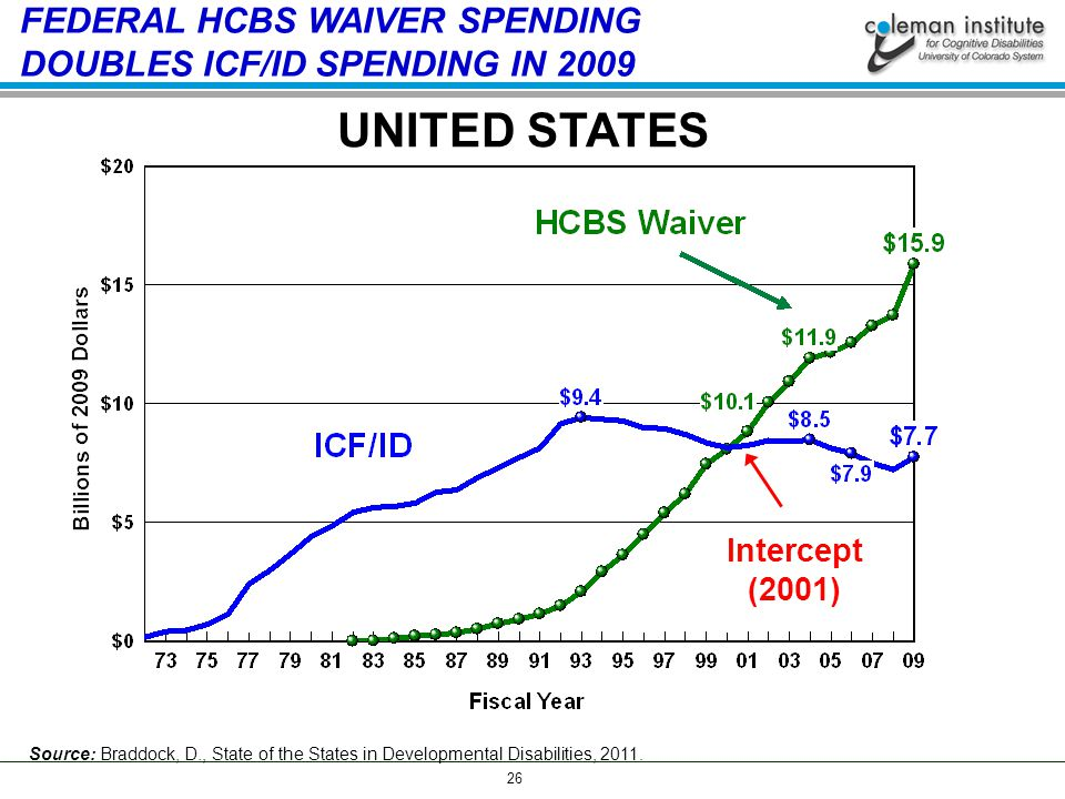 26 UNITED STATES FEDERAL HCBS WAIVER SPENDING DOUBLES ICF/ID SPENDING IN 2009 Intercept (2001) Source: Braddock, D., State of the States in Developmental Disabilities, 2011.
