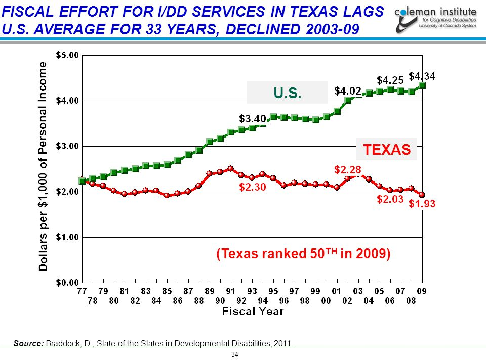 34 FISCAL EFFORT FOR I/DD SERVICES IN TEXAS LAGS U.S.