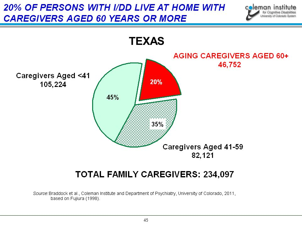 45 20% OF PERSONS WITH I/DD LIVE AT HOME WITH CAREGIVERS AGED 60 YEARS OR MORE TEXAS