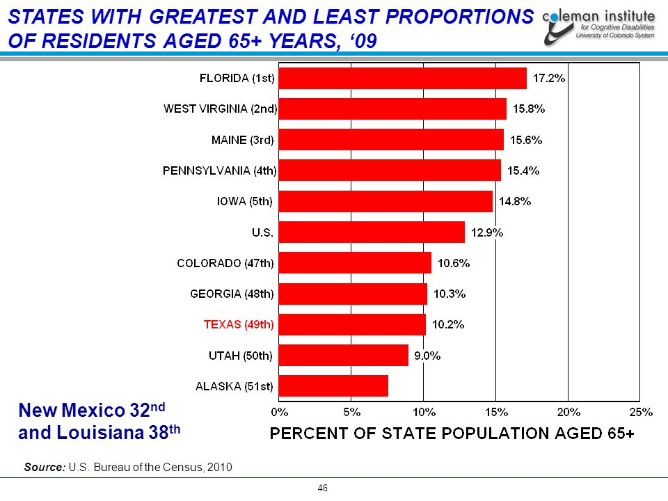 46 STATES WITH GREATEST AND LEAST PROPORTIONS OF RESIDENTS AGED 65+ YEARS, '09 Source: U.S.