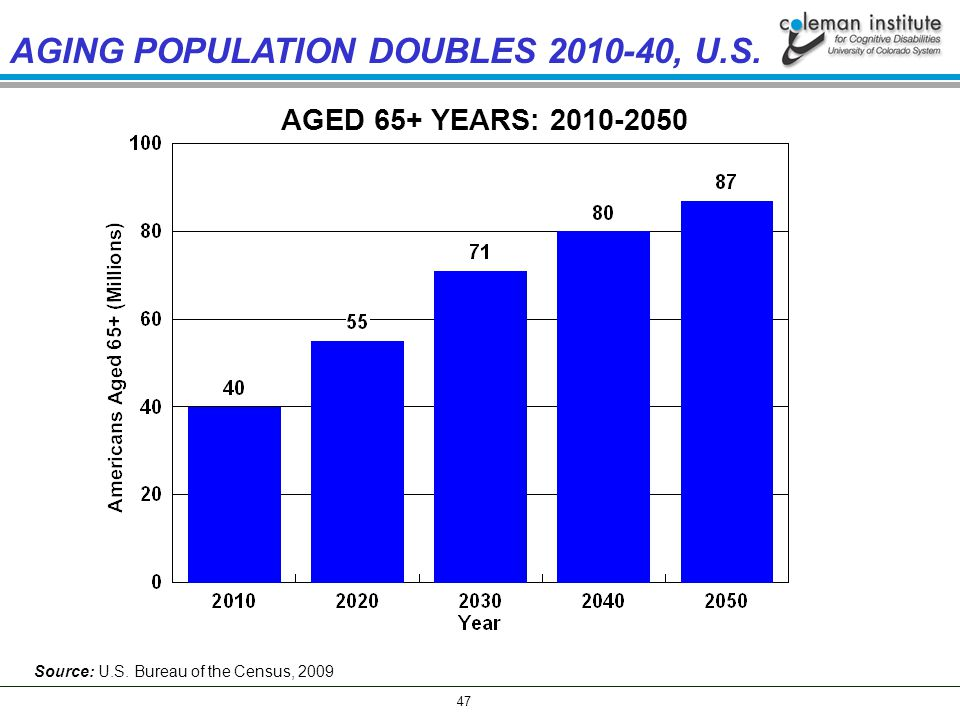 47 AGED 65+ YEARS: 2010-2050 AGING POPULATION DOUBLES 2010-40, U.S.